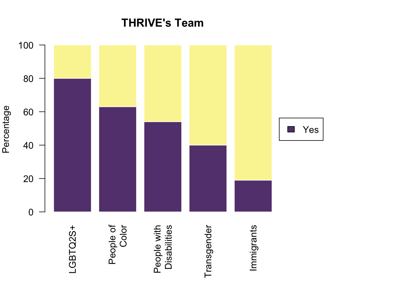 Barplot of the identities of the THRIVE Lifeline team. LGBTQIA+ makes up 95%, women and non-binary makes up 75%, people of color make up 70%, people with disabilities make up 50%, and immigrants make up 15%.